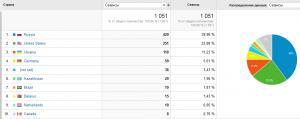 0-2015-05-12-Google-Analitics-last-month